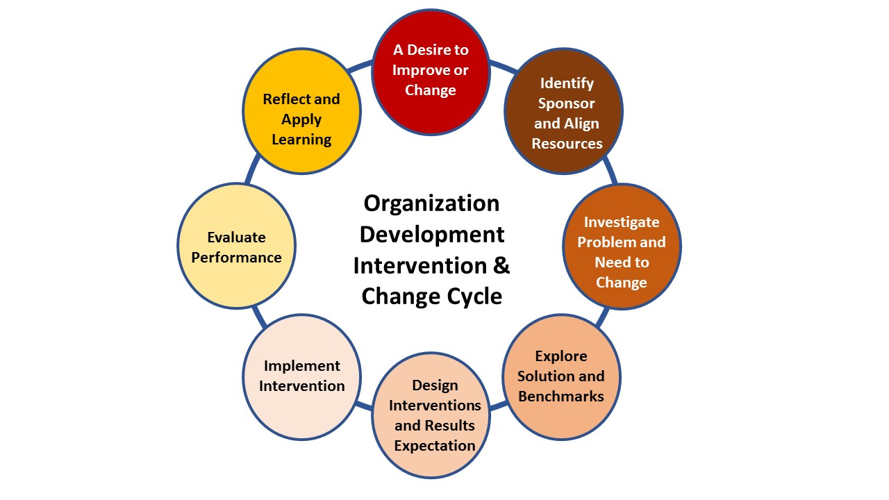 organisation development Why now is the time to consider organisational development the health service  is facing arguably the greatest financial, performance and system challenges in.